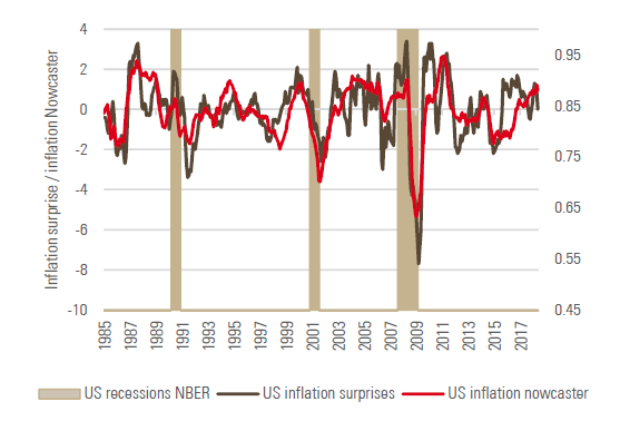 Figure-5-US-inflation-Nowcaster-vs.
