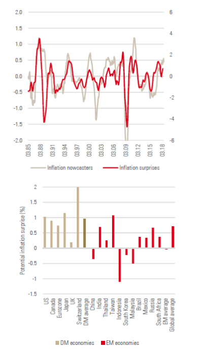 Figure-6-OECD-inflation-surprises-vs.-world-inflation