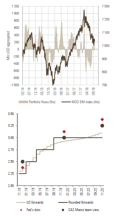 Figure-9-Daily-portfolio-flows-towards-EM-assets