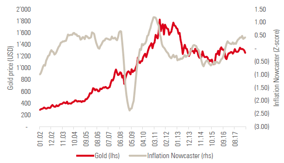 Chart 1: Gold prices versus Unigestion's Inflation Nowcaster