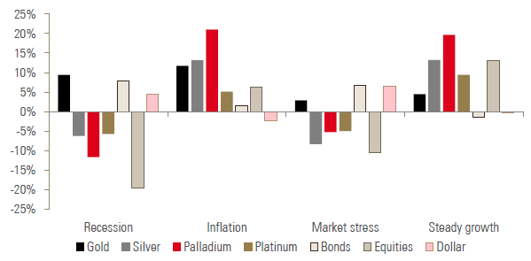 Chart 2: Average historical performance of assets and precious metals during four macro regimes