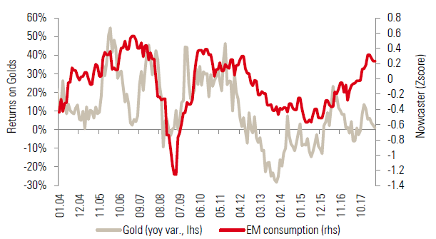 Chart 4: Returns on gold versus emerging market consumption