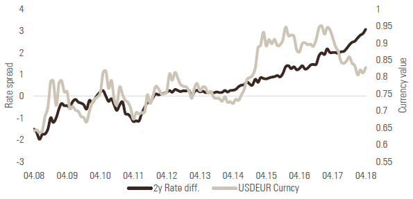 Chart 7: USD/EUR versus 2-year rates differential
