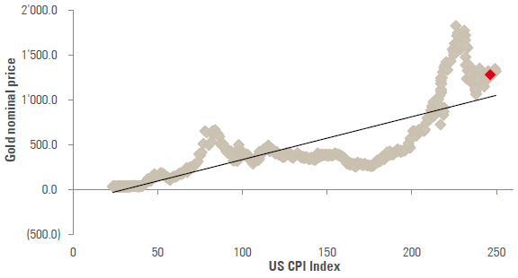 Chart 8: Scatterplot of gold vs. US inflation as a valuation measure