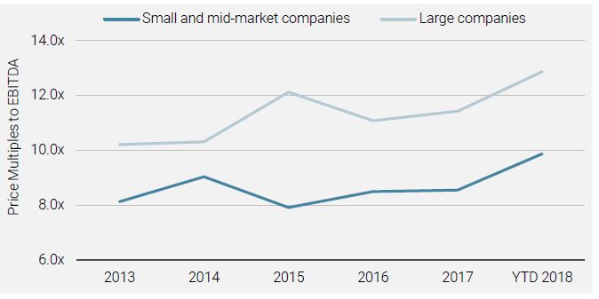 Small and Mid-market Companies Acquired at Lower Multiples