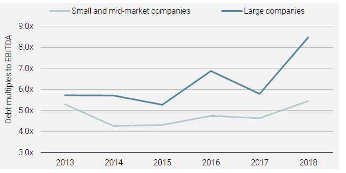 Small and Mid-market Companies Use Less Leverage Than Larger Firms