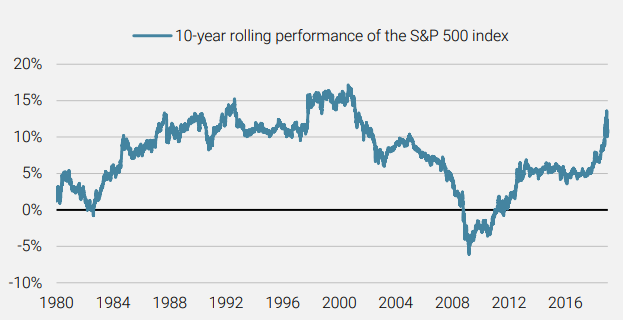 Figure 1 Performance of the S&P 500 Index is Approaching Extreme Levels