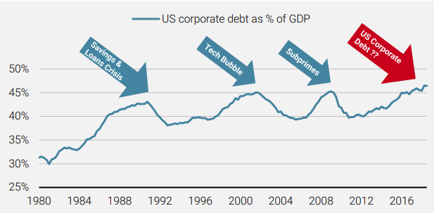Figure 3 Outstanding US Corporate Debt as a Percentage of GDP is on the Rise