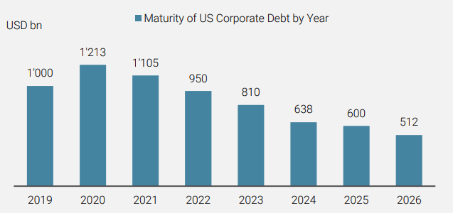 Figure 4 Upcoming Maturity of US Corporate Debt is at Worrying Levels