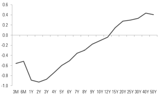 Figure 6 –Interest rate curve in Switzerland (as at 20 January 2015, %)