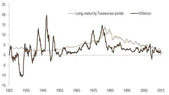 Figure 7 – US long-term yield (%, over ten years) and US inflation (%) a long-term view