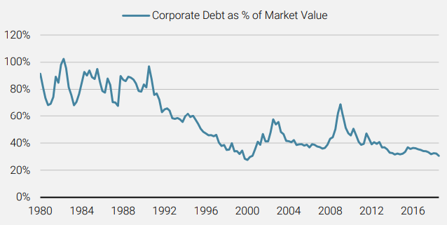 Figure 7 US Corporate Debt as a Percenatge of Market Value