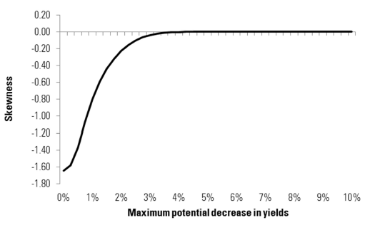 Figure 8 – Theoretical skewness of bond returns conditional on maximum potential fall in yields