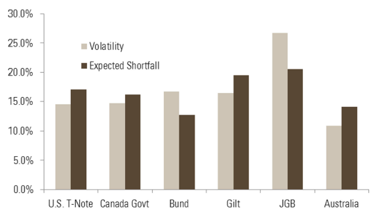 Figure 9 – Risk-based allocations in a sovereign bond portfolio based on volatility and generalised expected shortfall