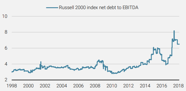 Net Debt to EBITDA Levels