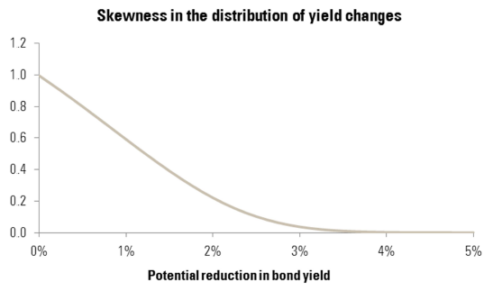 Skewness in the distribution of yield changes