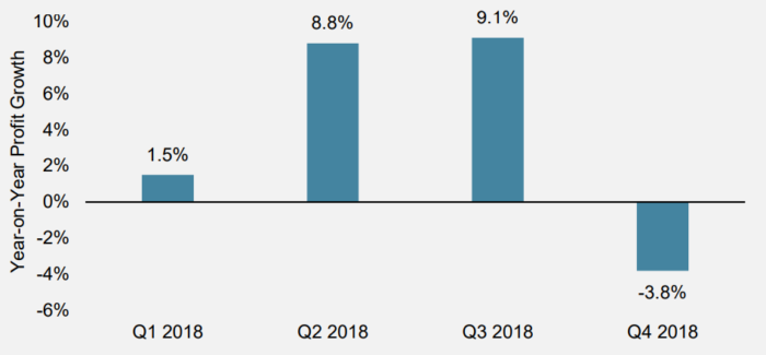Figure 2 Year-on-Year Profit Growth for European Equities
