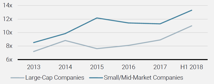 Figure 4 Valuations of SmallMid-Market Vs Large-Cap Companies (Price to EBITDA Multiples)