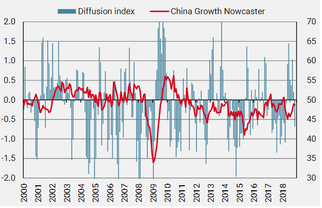 Figure 5Chinese Growth Nowcaster