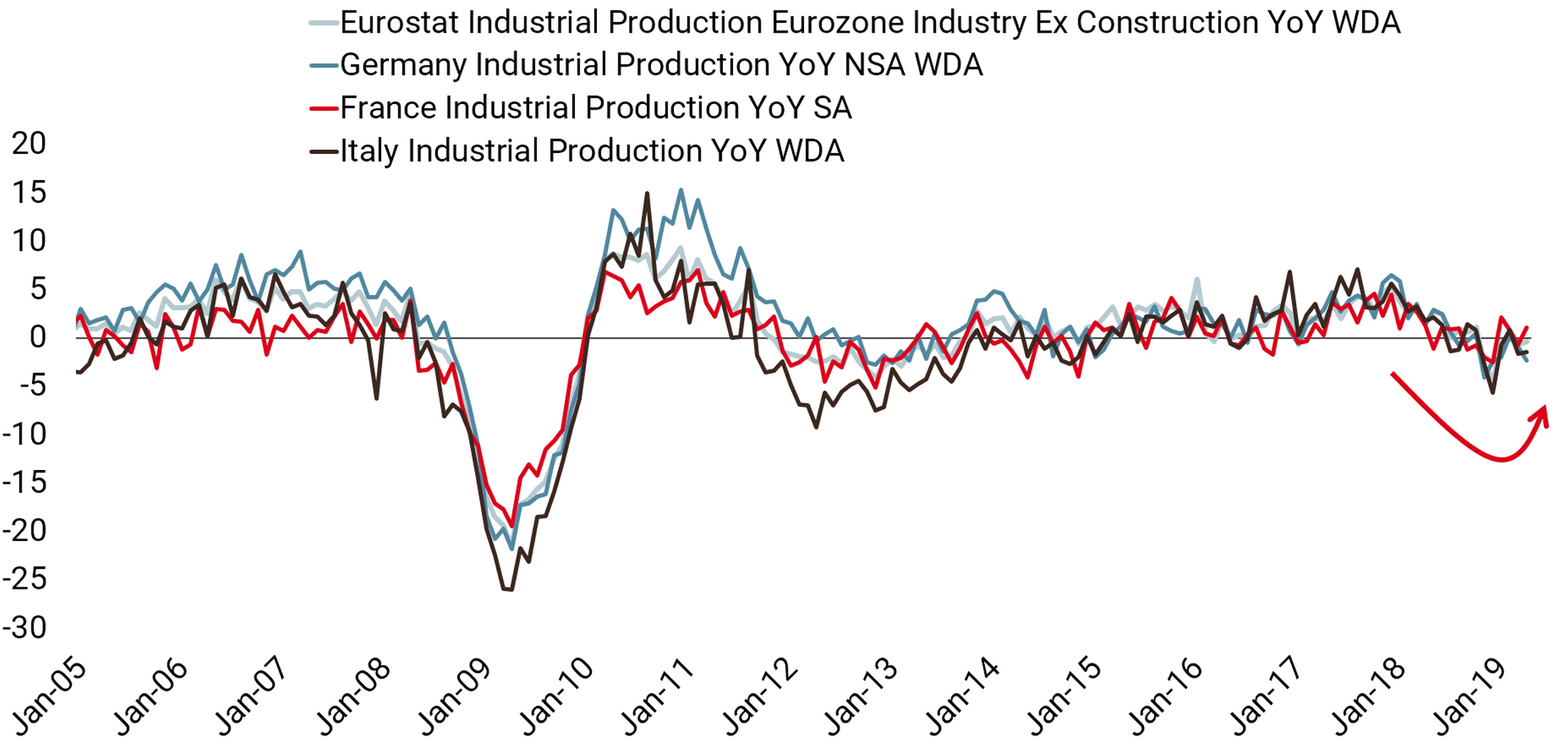 20190711 Europe Industrial Production chart website