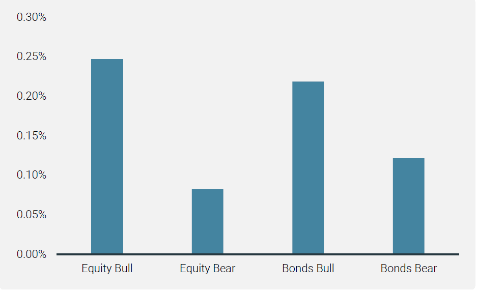 Chart 1 Bonds Carry in Different Market Conditions (Average Weekly Bonds Carry Performance)