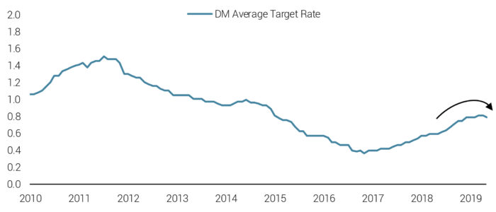 Developed Central Bank Target Rates Reflect a More Accommodative Policy Stance