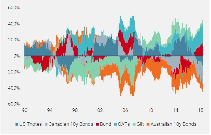 Chart 3: Historical Bonds Carry Strategy Capital Allocation