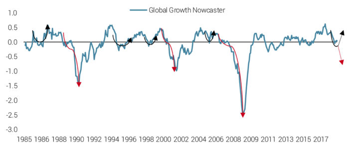 Historically, Growth at Potential is Not a Steady State for the Economy