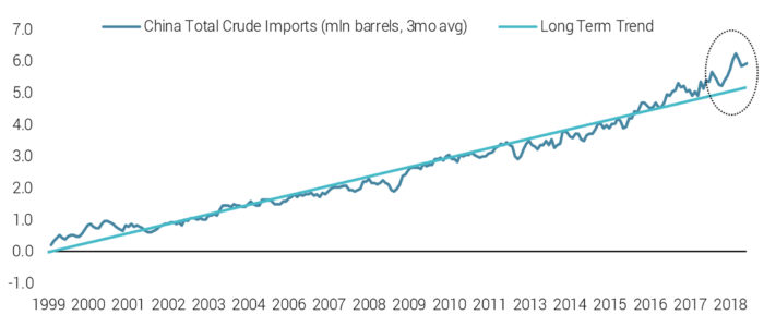 China Has Accelerated Crude Imports