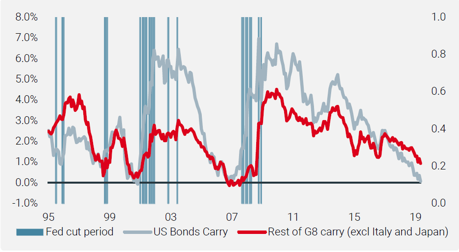 Chart 7: US Bonds Carry vs the Rest of G8 Bonds Carry