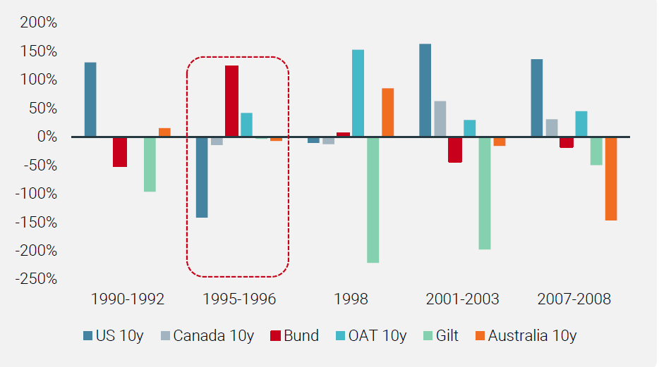 Chart 8: Average Historical Allocation of the Strategy During Periods where the Fed Cut Rates