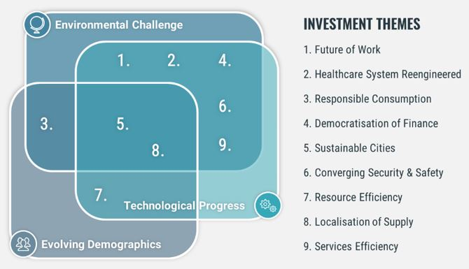 Figure 2 Private Equity Investment Themes