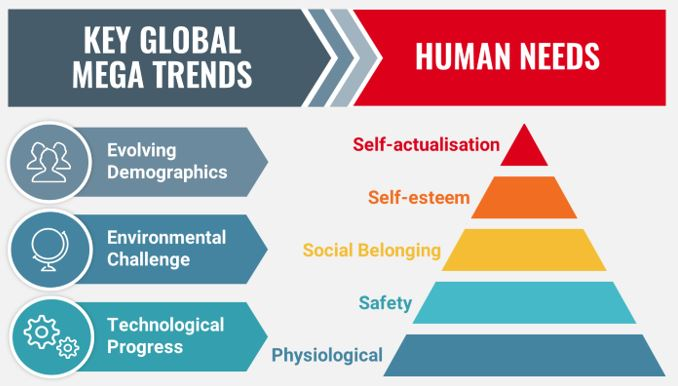 Global Trends Set to Profoundly Alter Human Needs