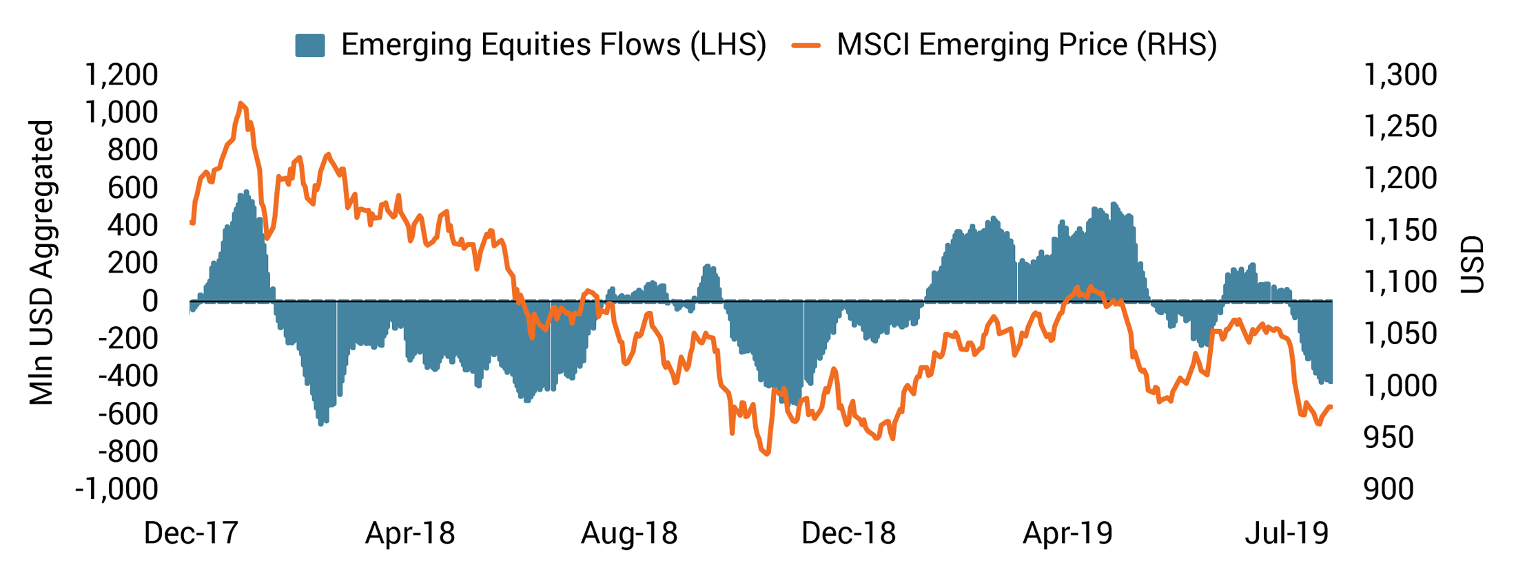 20190822 COTD website - EM Outflows are Spiking