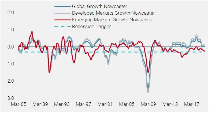 Figure 2: Global Growth Nowcaster, 1985–2019