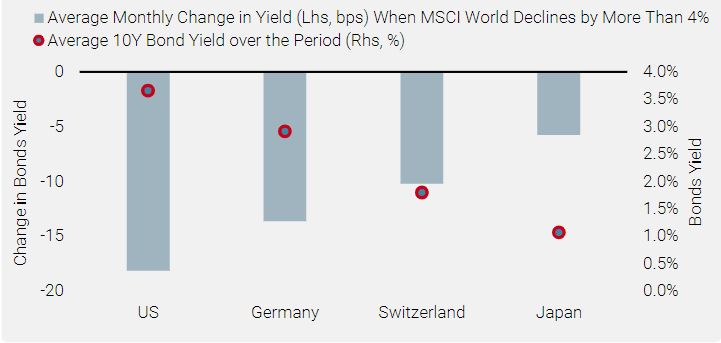Figure 4: Change in Bond Yields When Equities Decline and Level of Nominal Bond Yield (1997–2019)