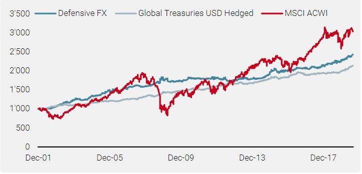 Figure 6: Defensive FX Strategy vs Sovereign Bonds and Global Equities