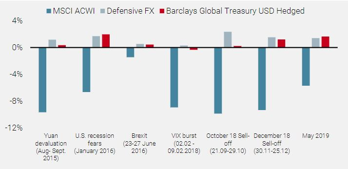 Figure 7: Defensive FX Strategy vs Sovereign Bonds in Recent Equity Market Turmoil