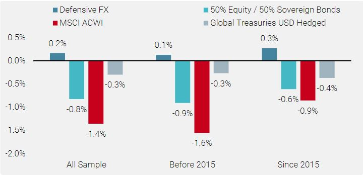 Figure 8: Defensive FX Strategy when Global Equities and Global Bonds are Down
