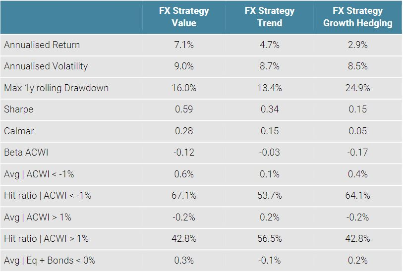 Table 1 Strategy Metrics(in USD)