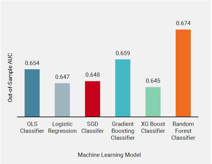 Figure 1 Out-of-Sample AUC for Various Machine Learning Models