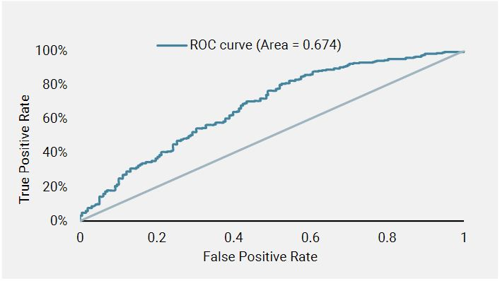 Figure 2 ROC Curve of Random Forest Classifier