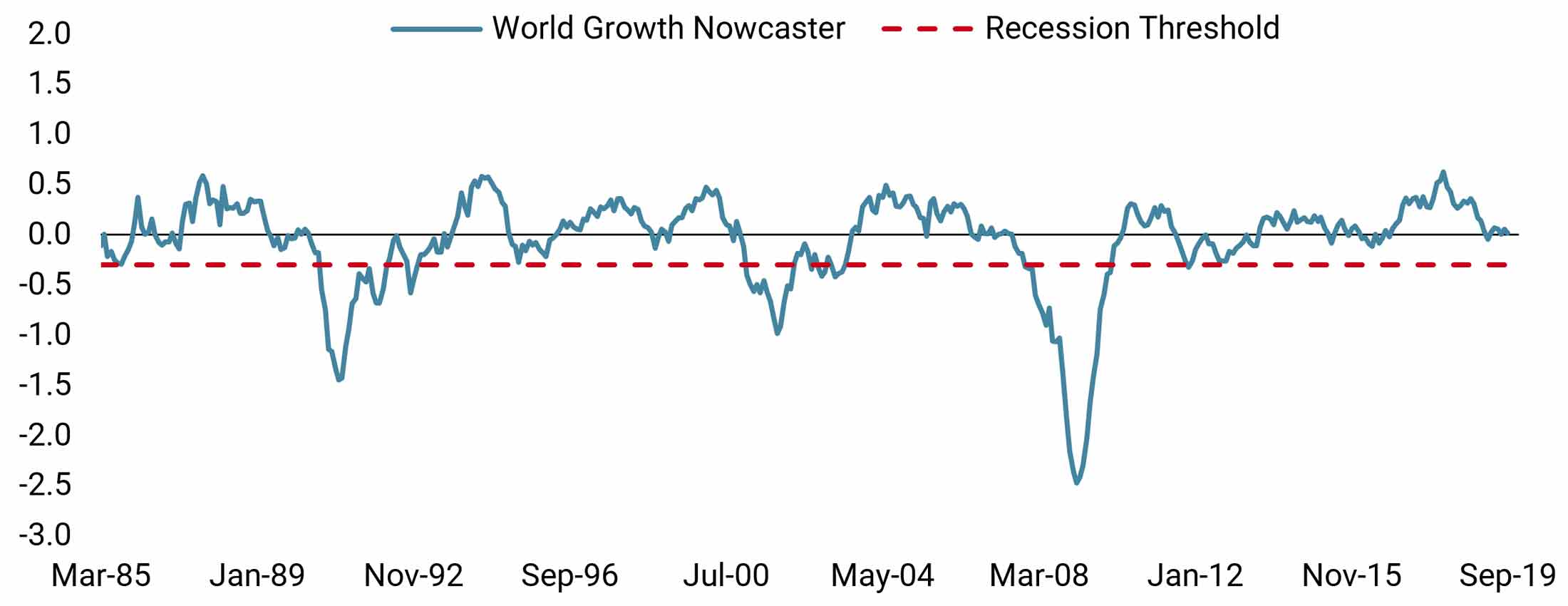 Figure 2: World Growth Nowcaster vs. Recession Threshold