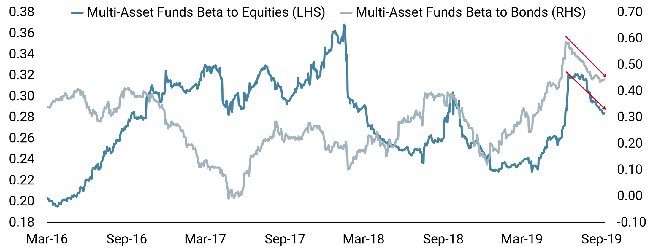 Figure 5: Multi Asset Fund Beta to Equities and Bonds