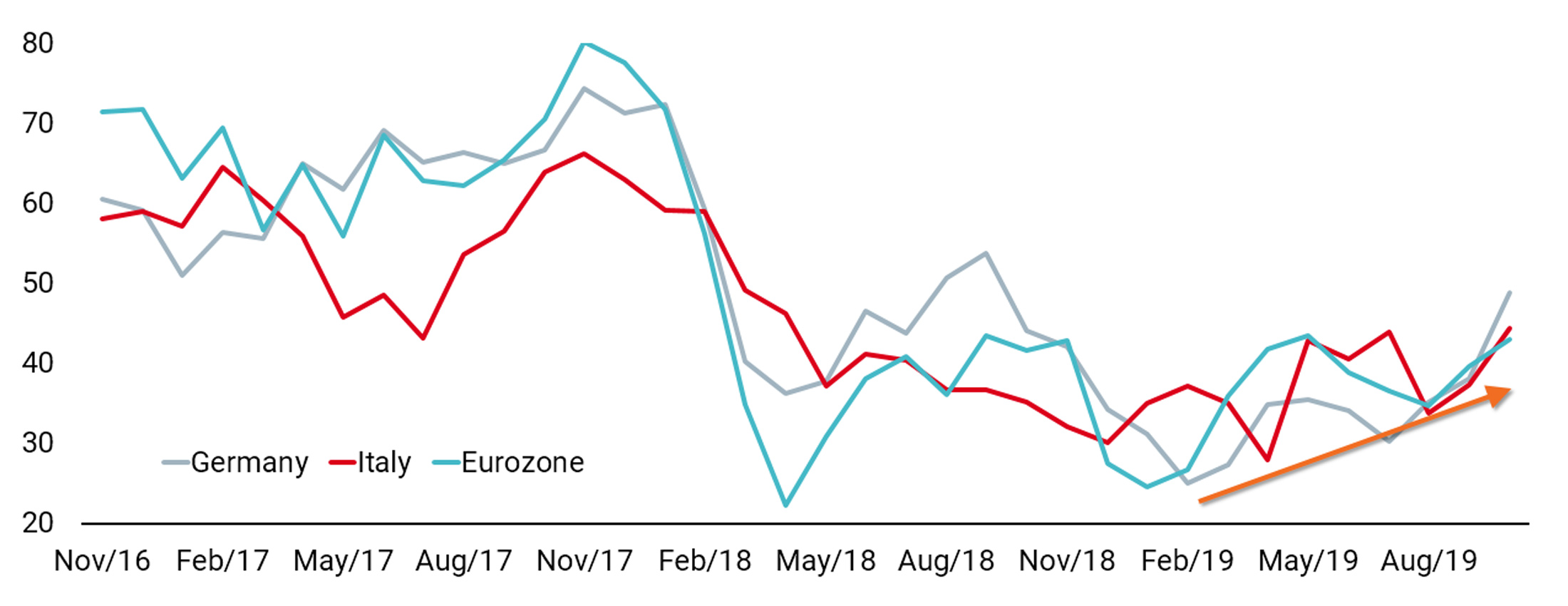 20191106 COTD Improving Eurozone Growth website