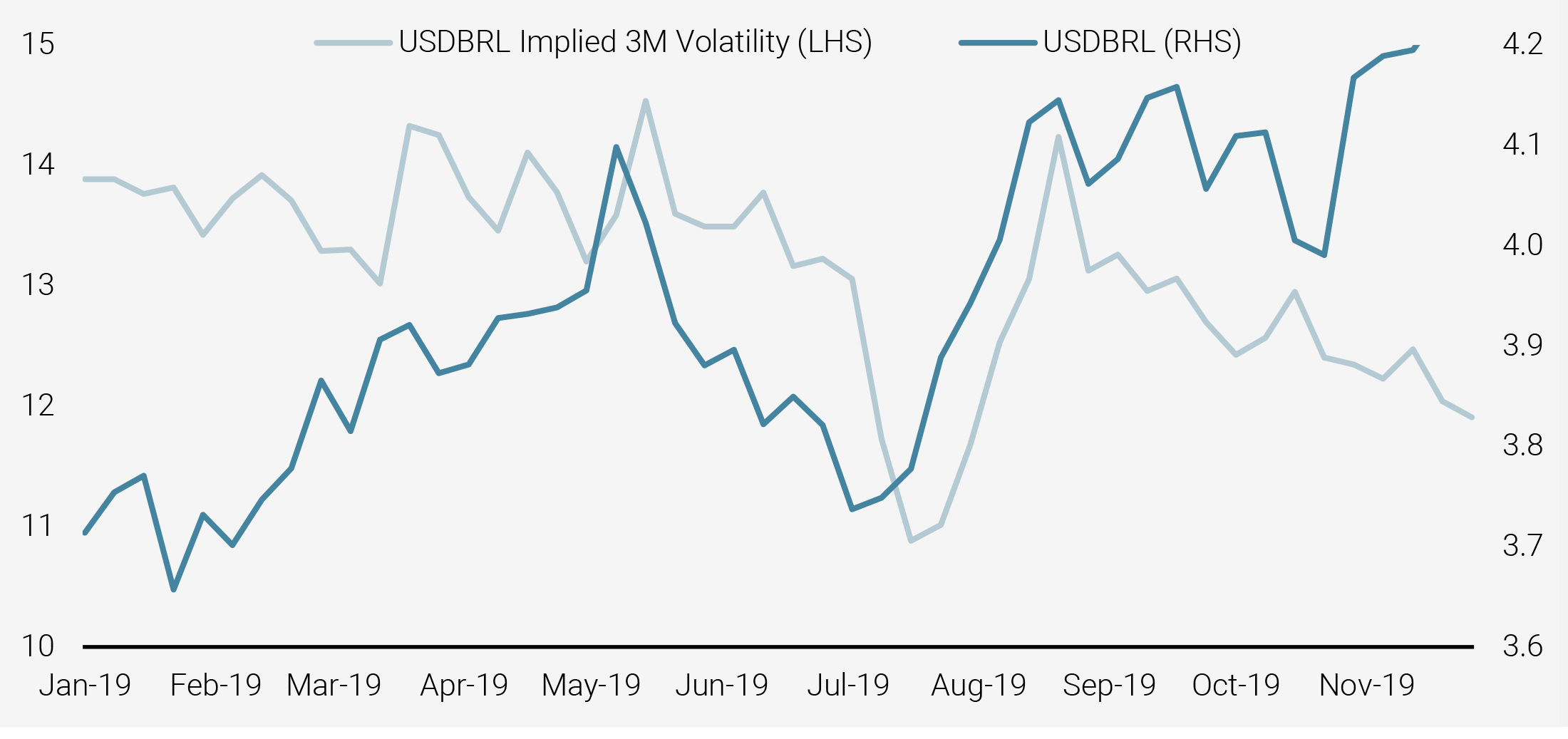Figure 10: Brazilian Real and Implied Volatility