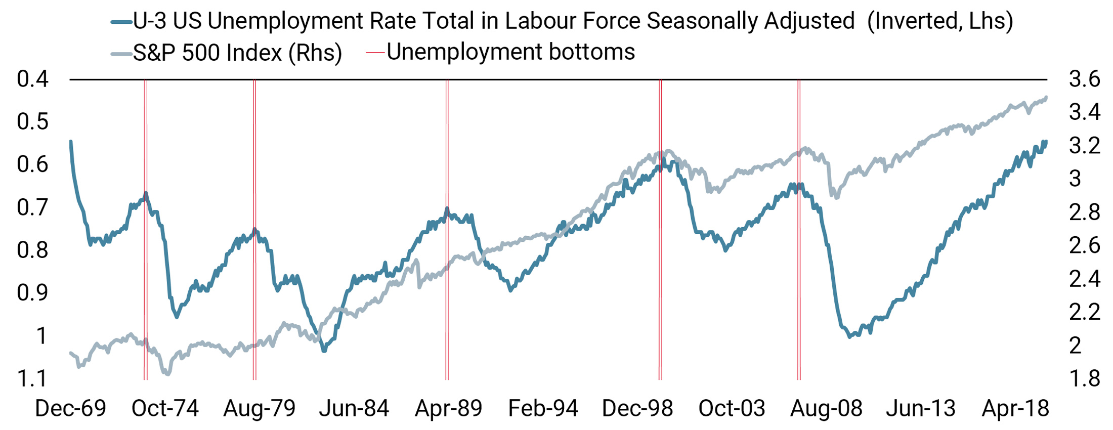 Is the US Unemployment Rate Close to the Bottom