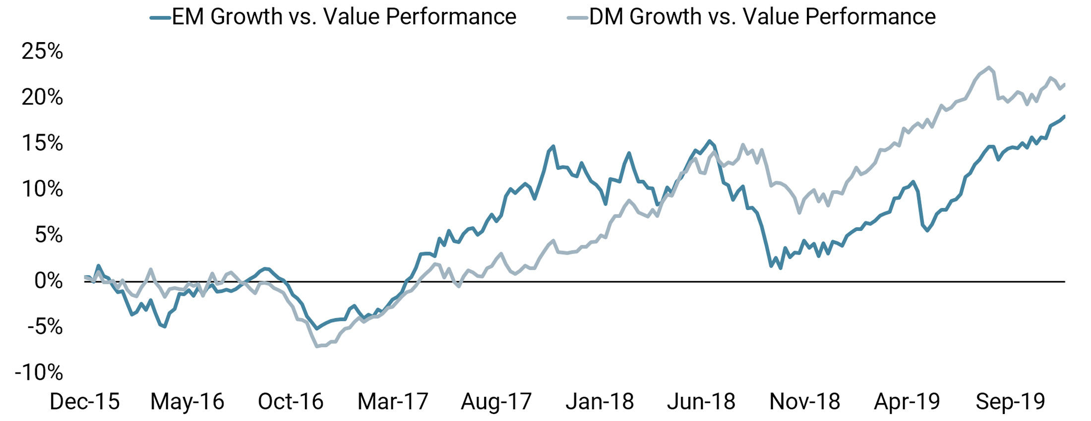 20200108 - COTD - DM Growth Stocks Are No Longer Outpacing Value - Web