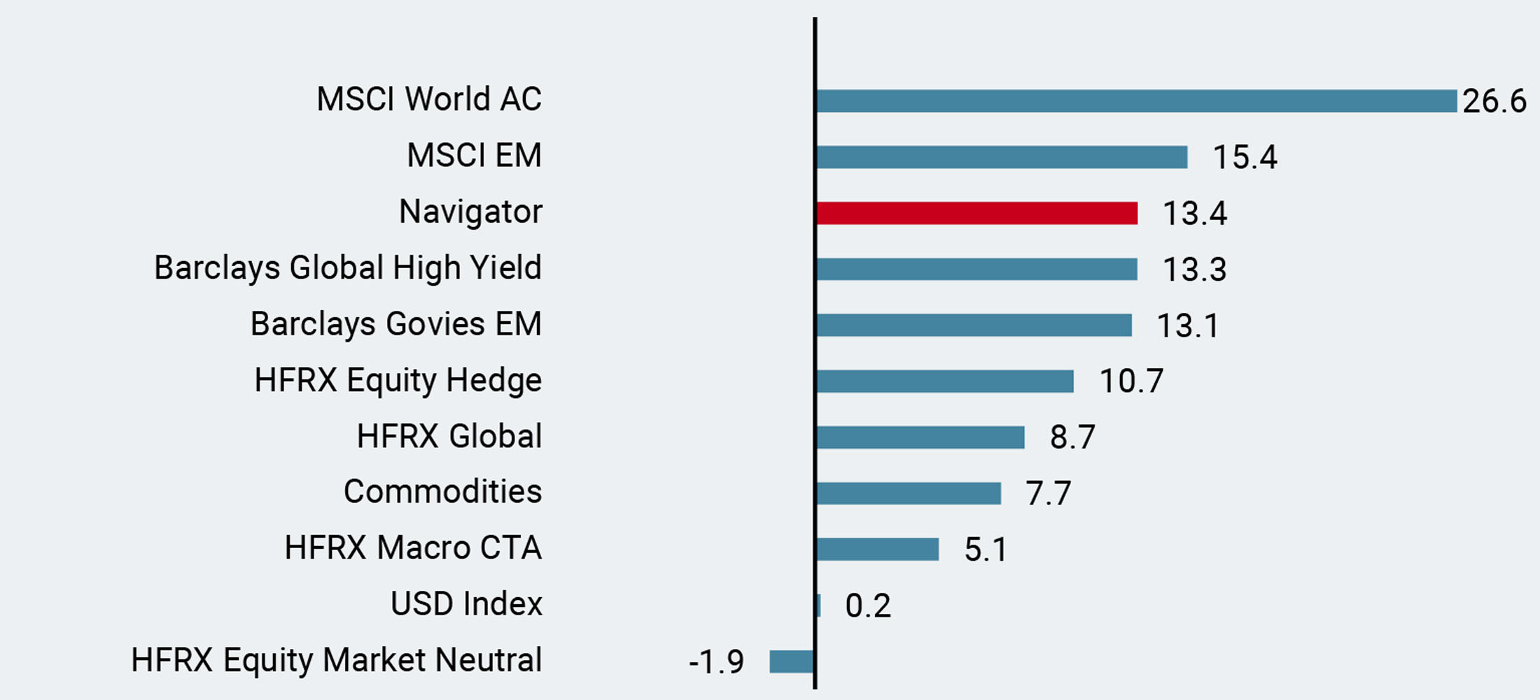 Figure 1: 2019 Performance vs. Key Assets and Hedge Funds Indices