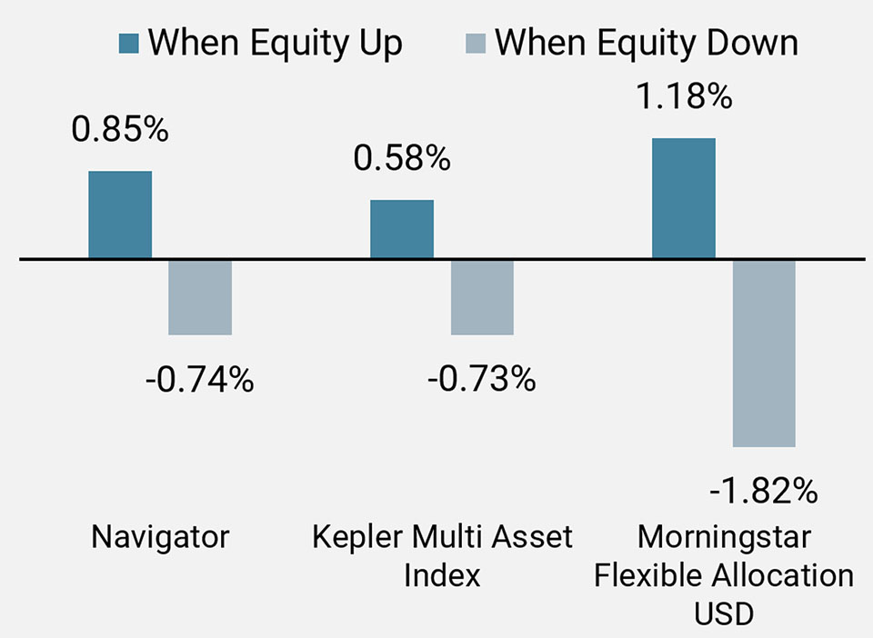 Figure 5a: Performance in Rising and Falling Equity Markets